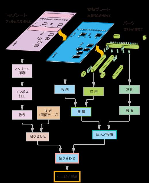 操作パネルの組み立て工程例