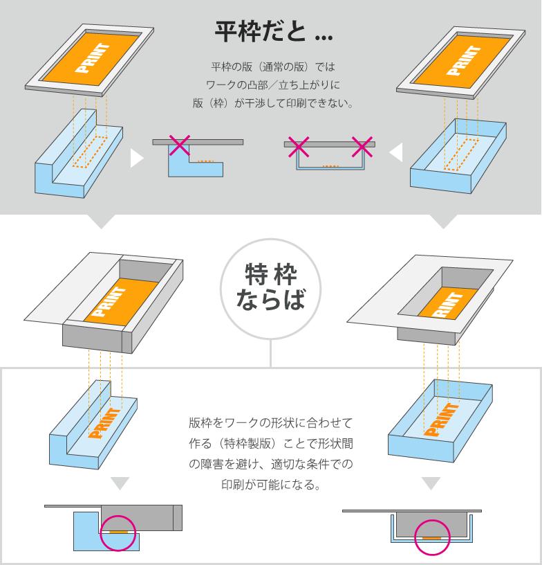形状例2例提示。上図:立ち上がり形状のあるワークの底部に印刷する場合、一般的な平枠版を用いると版と製品凸部が干渉し、適切なセッティングができない(版が印刷面に届かない)。図下:製品形状に合わせて印刷版を作成することで、適切な印刷が可能となる。