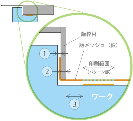 ワークと特枠との必要な寸法、及び要素を断面図(版枠材、版メッシュ、ワークが適性に配置された時の)にて説明。