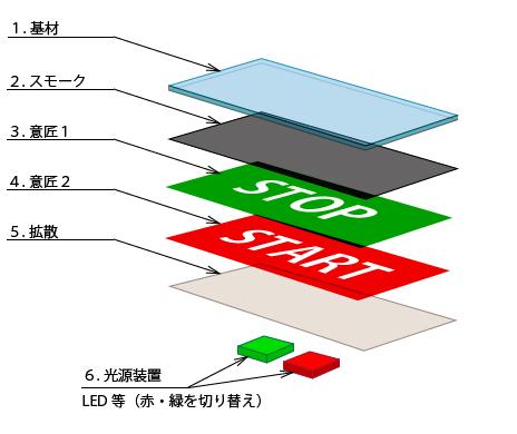 代表的なダブルイメージ構造図(2)
