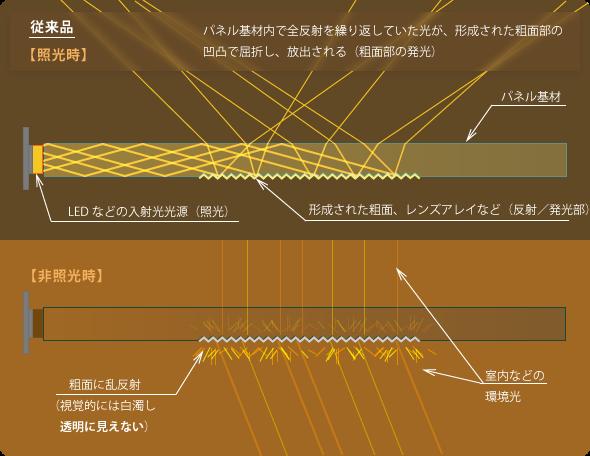 従来導光板説明図